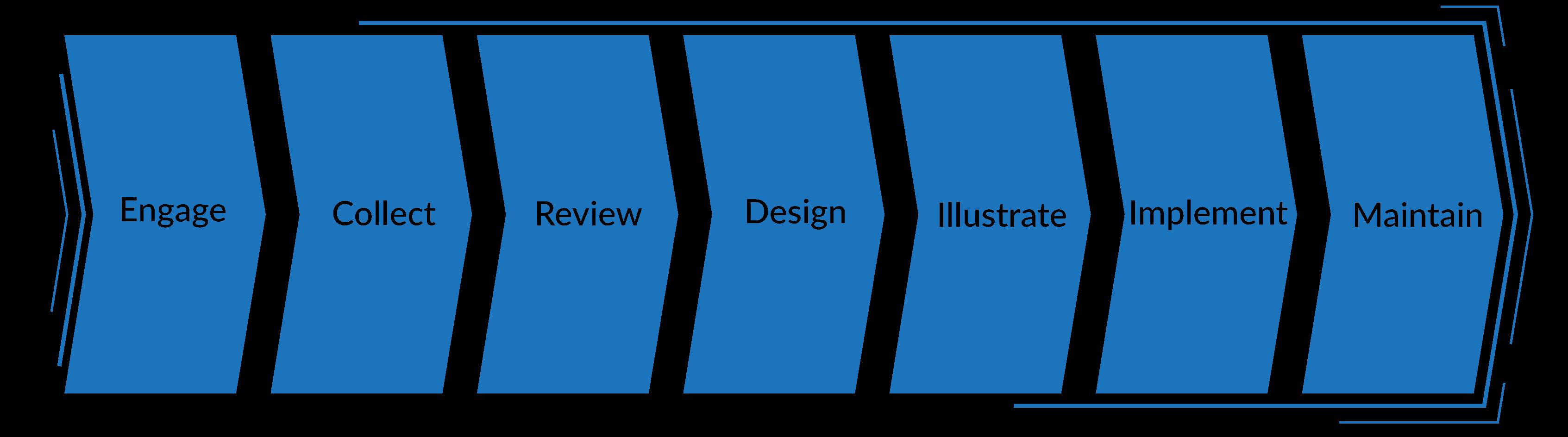 Mosaic Advisors - Process